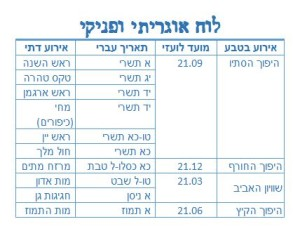 Canaanite Calendar